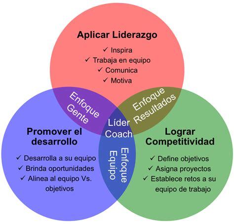el desarrollo de competencias socioemocionales y su desarrollo de competencias de liderazgo