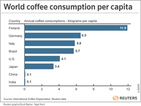 predicted china coffee consumption |today coffee cocoa