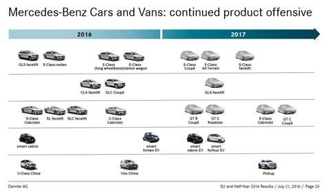 Updated Mercedes roadmap reveals plans for E Class All