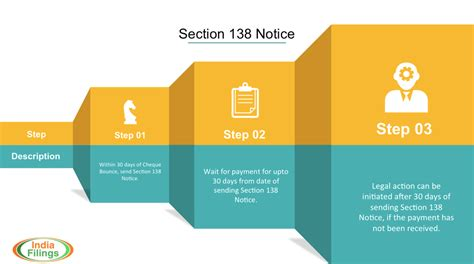 Implications Of Cheque Bounce In India Section 138 Notice