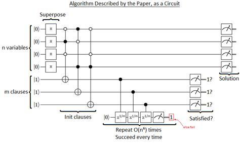 layout versus schematic algorithm quantum vs np 1 checking a claimed bqp np algorithm