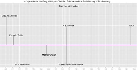 ggplot2 theme line r draw a chronological timeline with ggplot2 stack