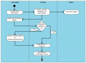 hotel reservation system template activity diagram templates to create efficient