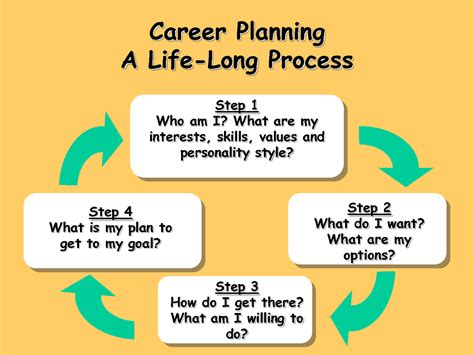 personal career development plan template there is an answer to the