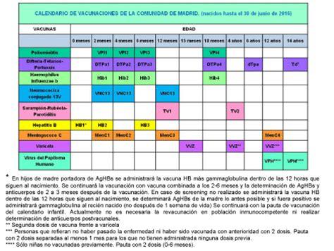 Calendario Vacunas Madrid Calendario De Vacunaci 243 N Infantil Madrid Org Portalsalud