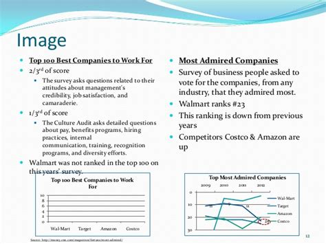 Costco Mba Internship by Mba 595 N 1 Corporate Communication And Reputation Audit L