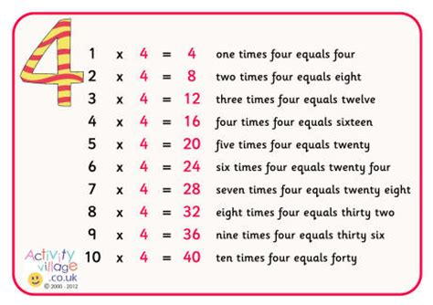 4 times table poster with words