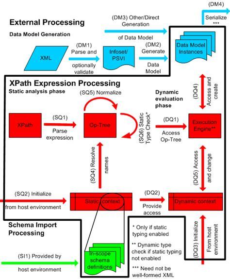 xpath name pattern xml path language xpath 3 1