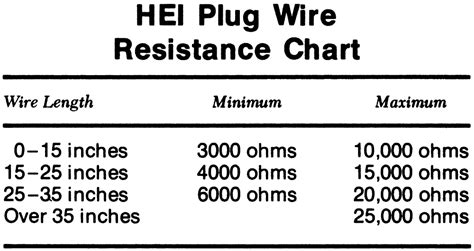 Nichrome 80 Awg 32hq Sandvik Best Flavour wire ohm chart gallery electrical and wiring diagram ideas thetada