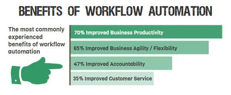 benefits of workflow automation benefits of workflow automation management highorbit