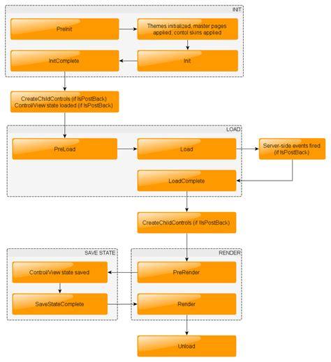 asp net diagram yet another asp net page lifecycle diagram jacek sp 243 lnik