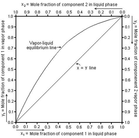 binary liquid vapor phase diagram vapor liquid equilibrium revolvy