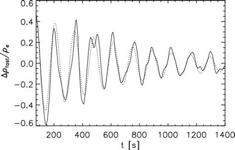 cyclic pattern definition al fin seeking the true shape of peak oil
