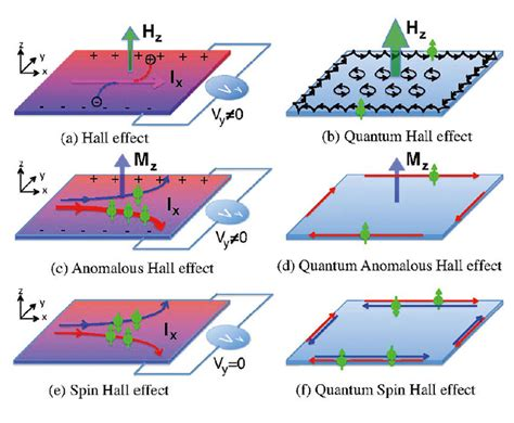quantum design hall effect aapps bulletin