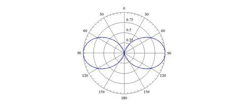 radiation pattern drawing infinitesimal dipole