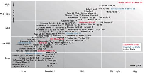 fujikura shaft swing speed chart challenging rubber ratings alex table tennis