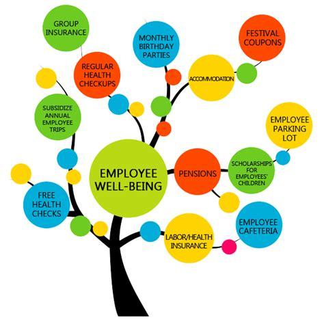 Free Online Resume Website by Employee Well Being Of Azotek Co Ltd