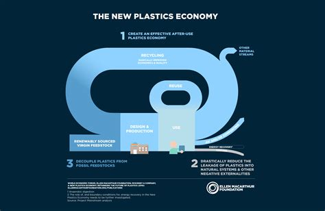 the new image the new plastics economy rethinking the future of