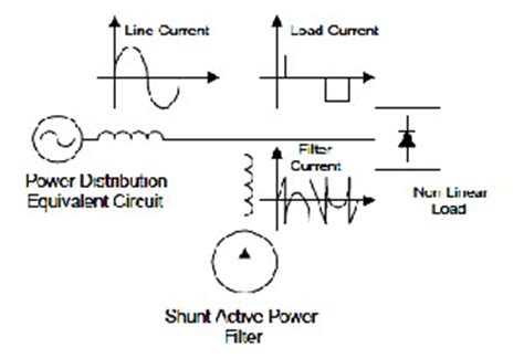 shunt inductive compensation power factor correction of single phase rectifier based on two quadrant shunt active filter