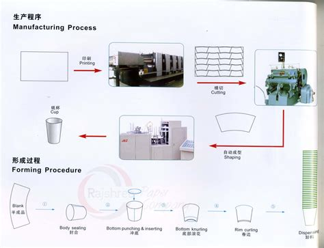 Process Of A Cup Of by تحميل Cup Process1 Jpg