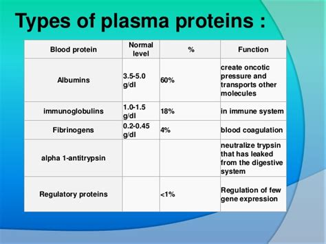 5 proteins and their functions plasma proteins types and functions medics center