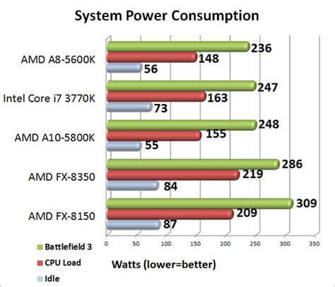 tutorial overclock fx 8350 amd fx 8350 8 core black edition processor review legit