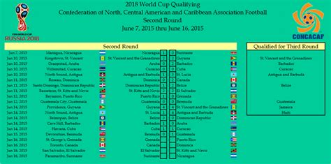 world cup scores today world cup qualifiers scores
