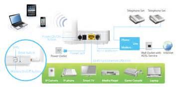 edimax adsl modem routers n150 wi fi n150 wireless adsl modem router