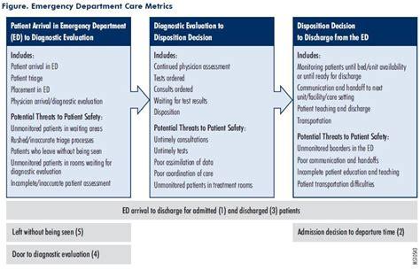 emergency department workflow figure emergency department care metrics metrics