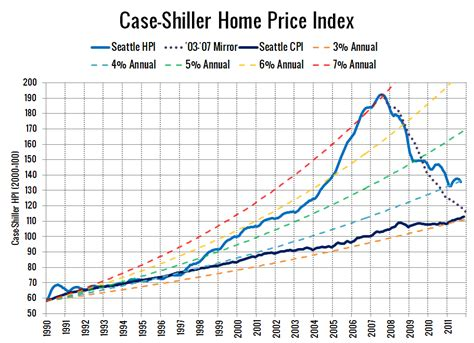 big picture 2011 shiller hpi rate of increase