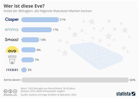 matratzen marken infografik wer ist diese statista