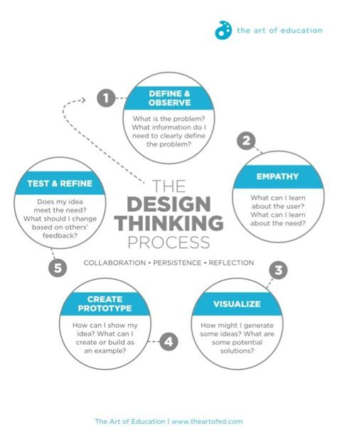 design thinking ux turn stem to steam with the design thinking process the