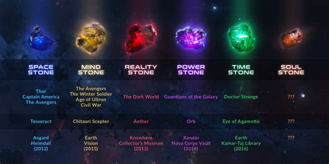 chart infinity the infinity stones helpful chart infinity and