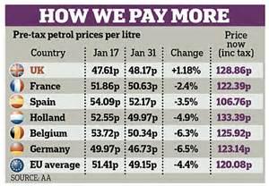 now petrol hits £1.40 per litre that's £6.37 a gallon