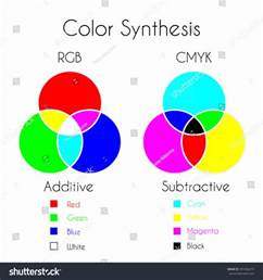 primary color chart color mixing color synthesis additive subtractive stock