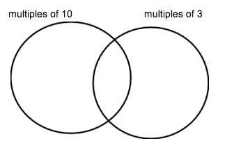 multiples venn diagram worksheet least common venn diagram worksheet hcf and lcm worksheet with venn diagrams by