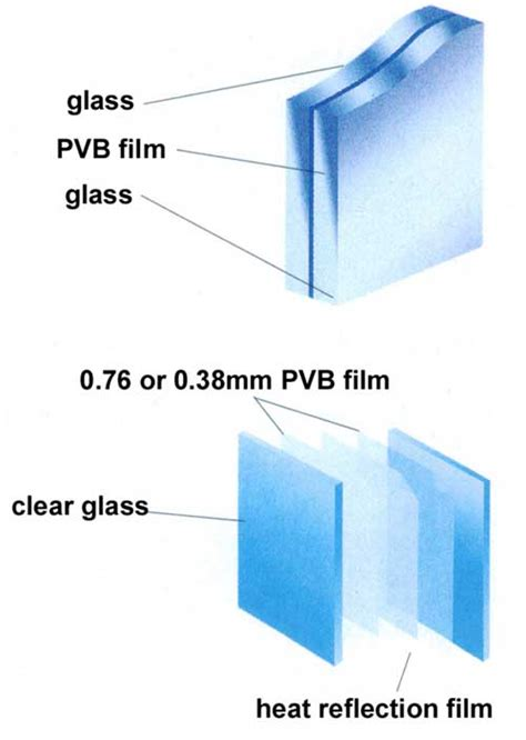 Acrylic Vs Kaca safety glass design and applications