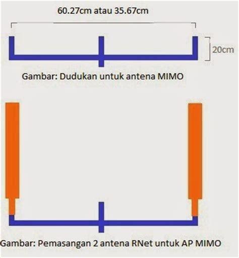 Antena Sectoral Rnet Wifi 2 4ghz Packing rnet dudukan antena rnet untuk ap mimo