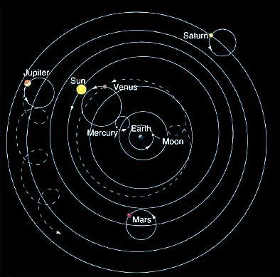 geocentric model simulator of solar system geocentric solar system physics pinterest