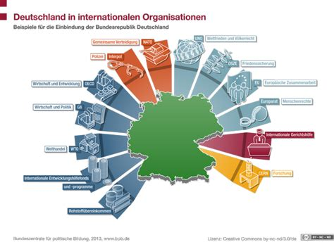 internationale organisationen   deutschland