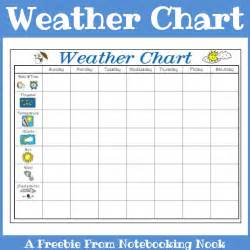Weekly Weather Search Results For Printable Weekly Weather Chart