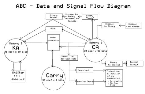 system model diagram physical data flow diagram start car physical free
