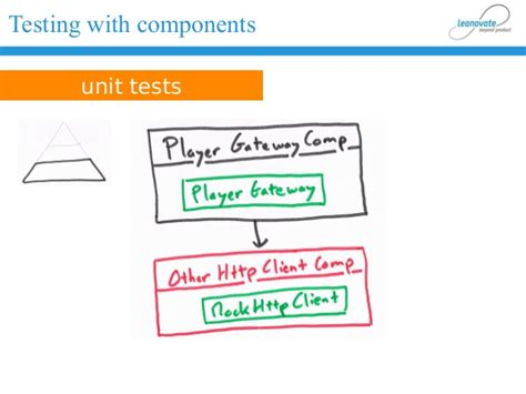 Cake Pattern Unit Test | structure your play application with the cake pattern and