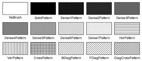 qbrush pattern color kde 2 architecture qpainter