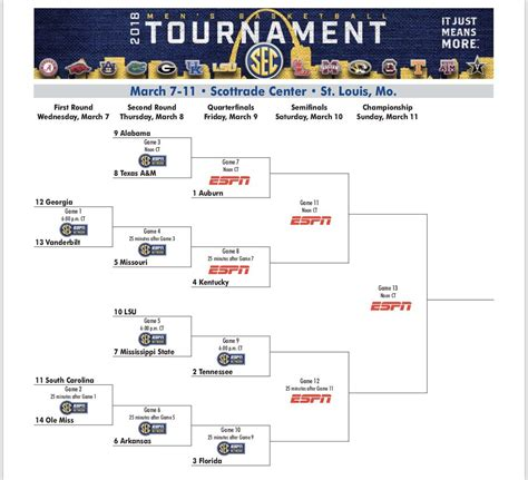 uk basketball schedule sec tournament the sec tournament bracket is complete kentucky sports radio