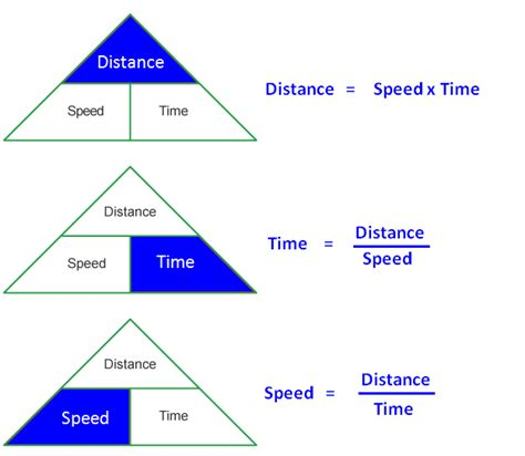 distance and time time distance speed problems with solutions pdf