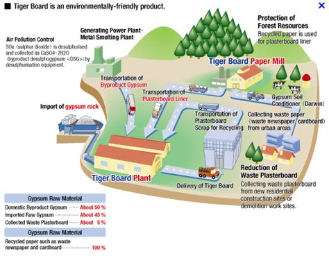 this diagram shows the paper manufacturing process with