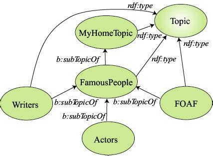 actor data definition annotea project review slide quot metadata topic definition quot