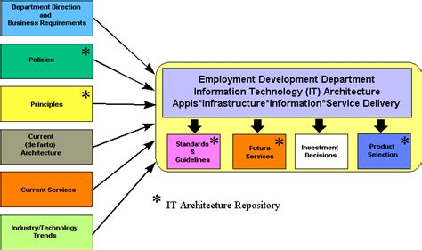 it architecture exles information technology architecture ita executive summary