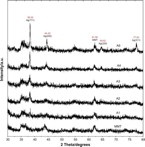 montmorillonite x ray diffraction pattern f5 ijn 5 875 green synthesis of silver montmorillonite